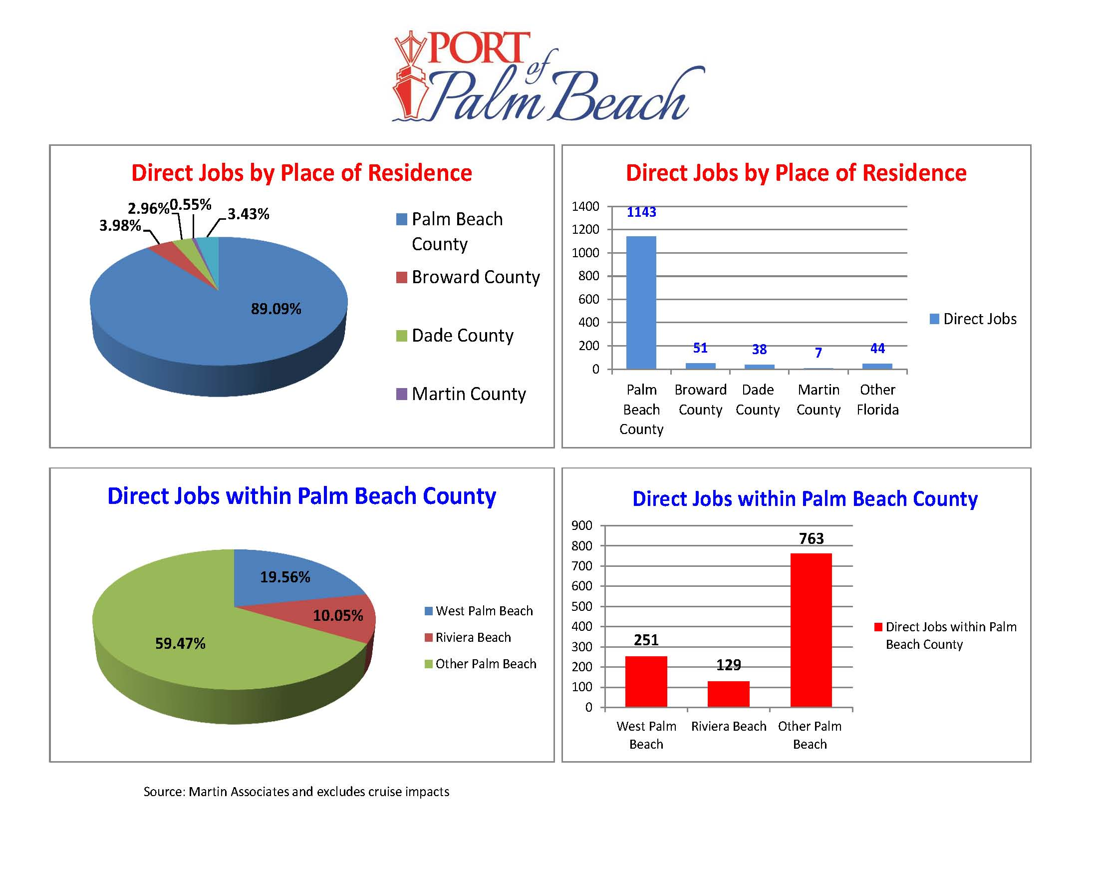 Distribution of Direct Jobs By Place of Residence